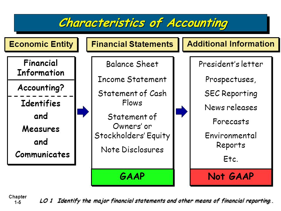 accounting principles and qualitative characteristics how to teach