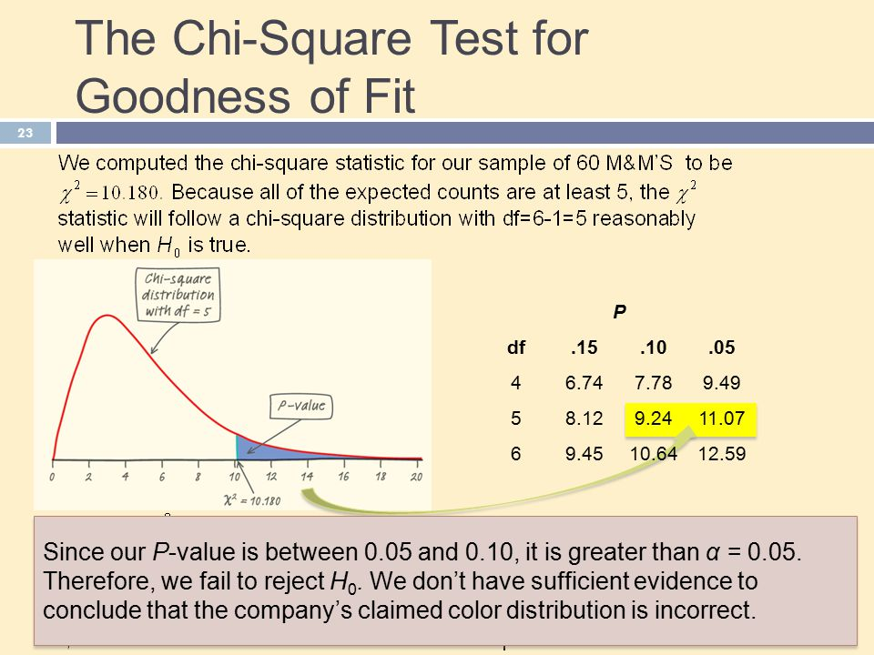 Chapter 23 two categorical variables the chi square test for P table for chi square test