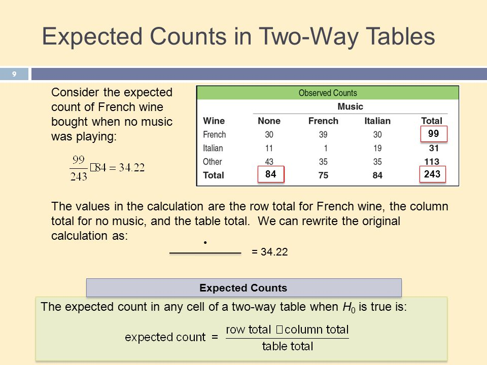 Chapter 23 two categorical variables the chi square test for Chi square table df 99