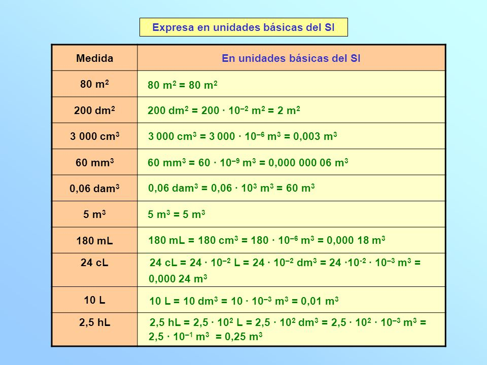 Expresa en unidades básicas del SI En unidades básicas del SI