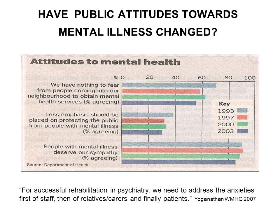 attitudes towards mental illness pdf