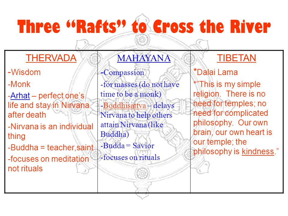 Three Rafts to Cross the River