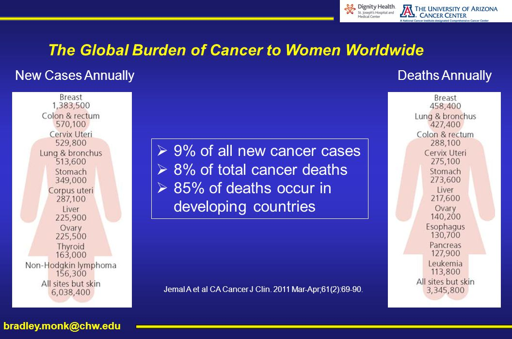 burden of cancer globally Breast cancer in women is a major public health problem throughout the world it is the most common cancer among women both in developed and developing countries one in ten of all new cancers diagnosed worldwide each year is a cancer of the female breast it is also the principal cause of death .