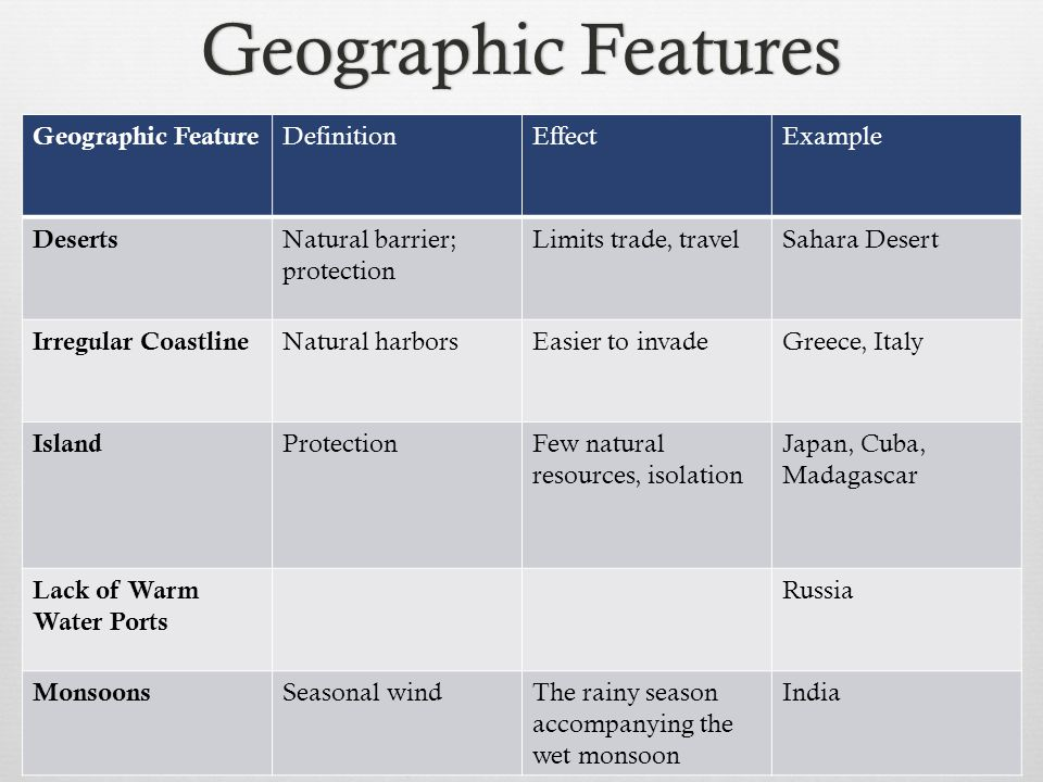 Trade Of Natural Resources Definition