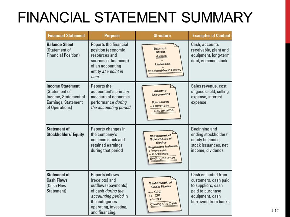 This Slide Provides A Summary By Listing Each Financial Statement, Its  Purpose, Structure, And Examples Of Content.  Examples Of Financial Reports