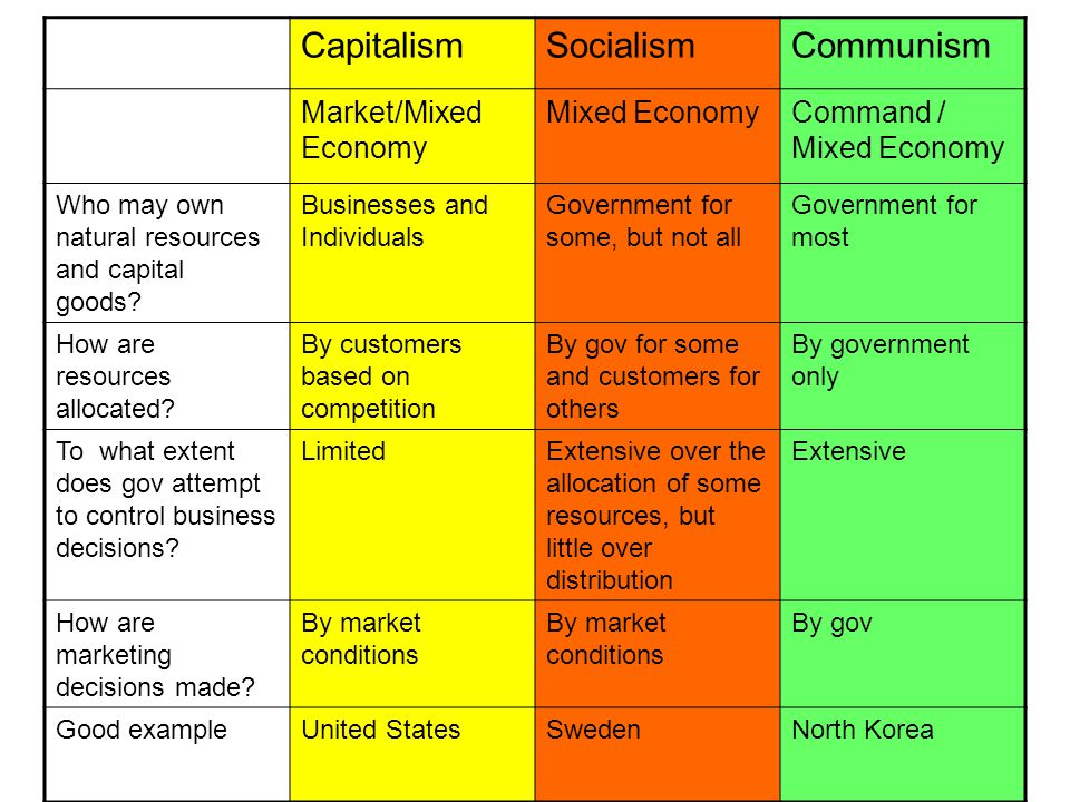 capitalism and development of economics in the united states The us economy is in bad shape and people are understandably seeking   those who argue that us problems owe much to china's growth.
