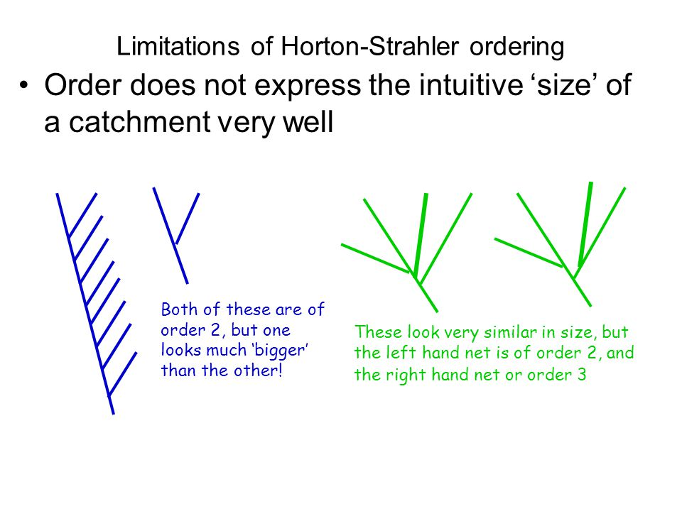 Limitations of Horton-Strahler ordering
