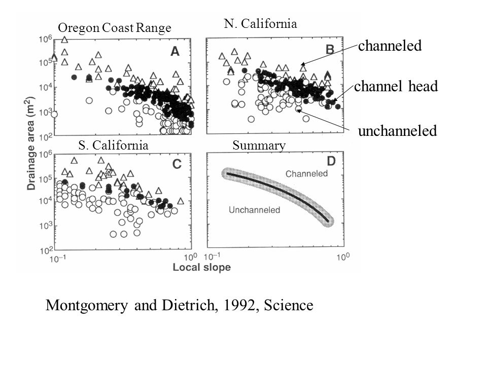 Montgomery and Dietrich, 1992, Science