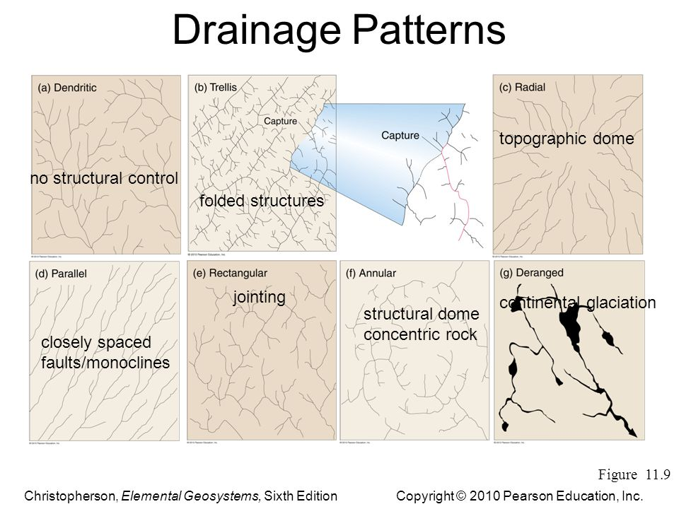 Drainage Patterns topographic dome no structural control