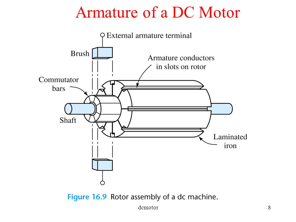 Basics of a electric motor ppt video online download for What is dc motor