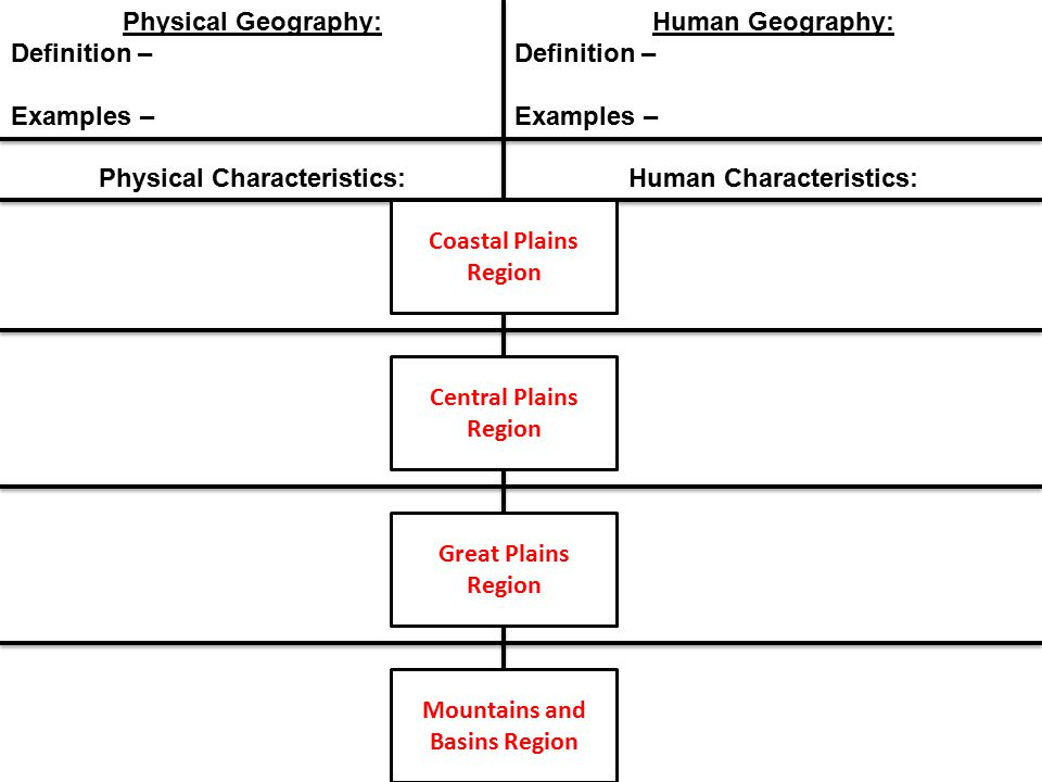 human physical appearance Physical and human characteristics of africa do now on a sheet of paper answer these questions in complete sentences 1 what do you think geography is.