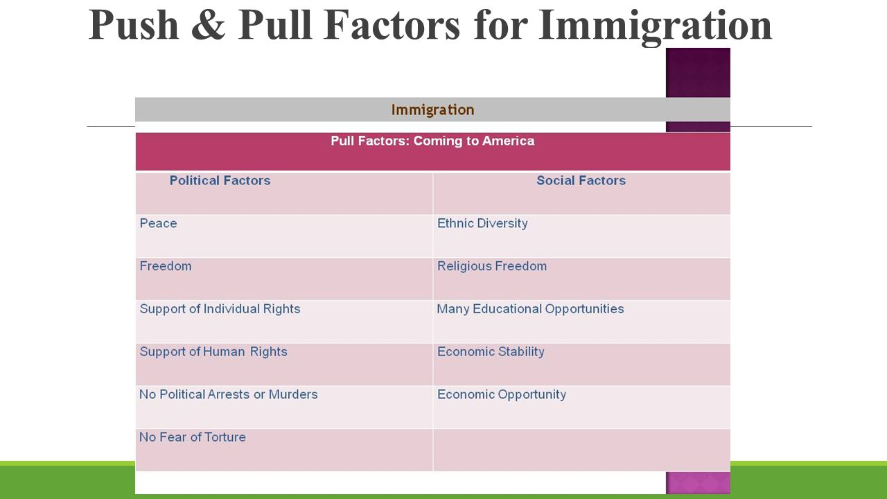 push and pull factors for immigration Lesson 5 push-pull factors learning objective students will describe reasons why immigrants leave their  immigration, emigration, and push and pull factors students will apply that knowledge while reading/analyzing primary and secondary sources in order to identify push and pull factors within the readings/cartoon finally, students.