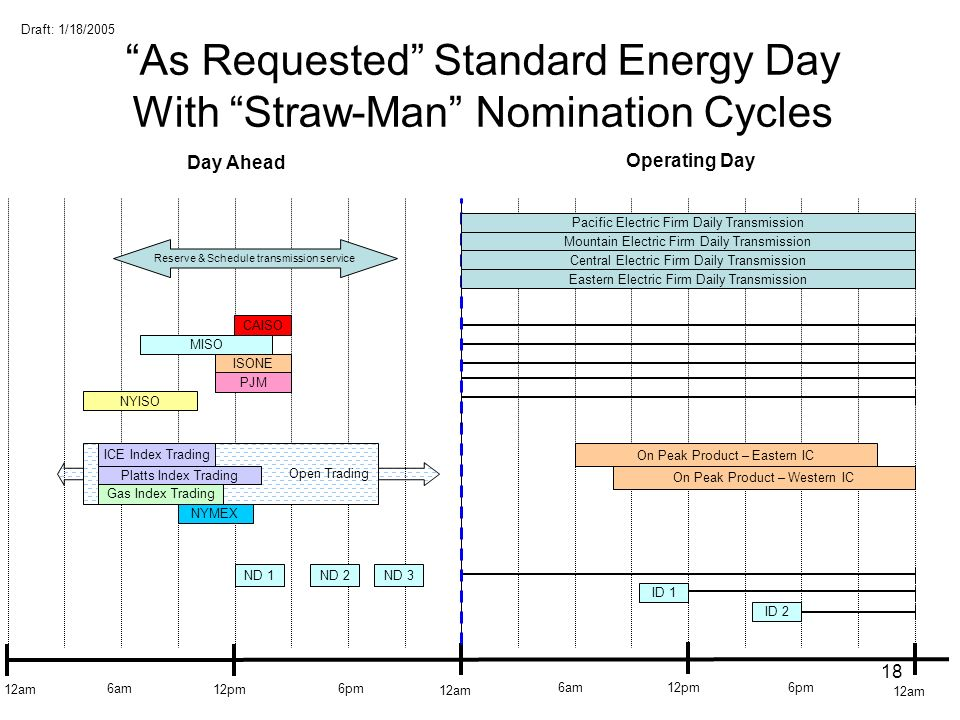 As Requested Standard Energy Day With Straw-Man Nomination Cycles