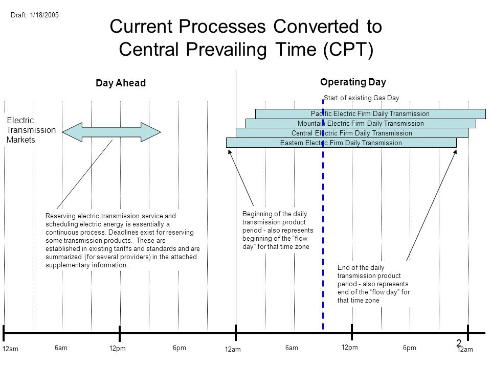 Current Processes Converted to Central Prevailing Time (CPT)