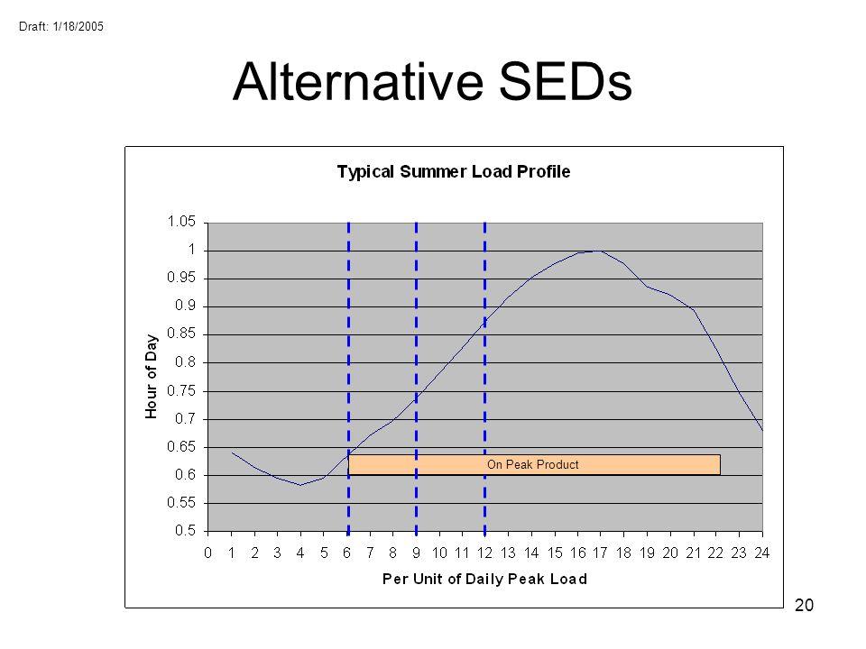 Alternative SEDs On Peak Product