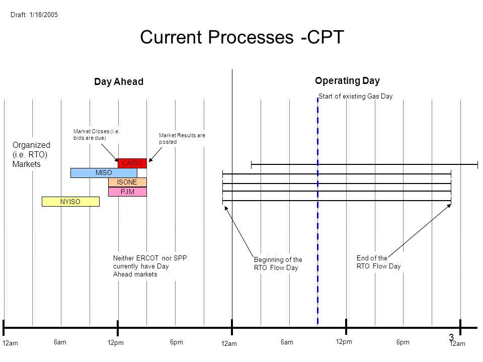 Current Processes -CPT