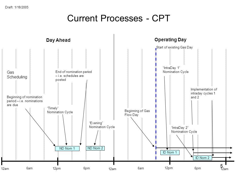 Current Processes - CPT