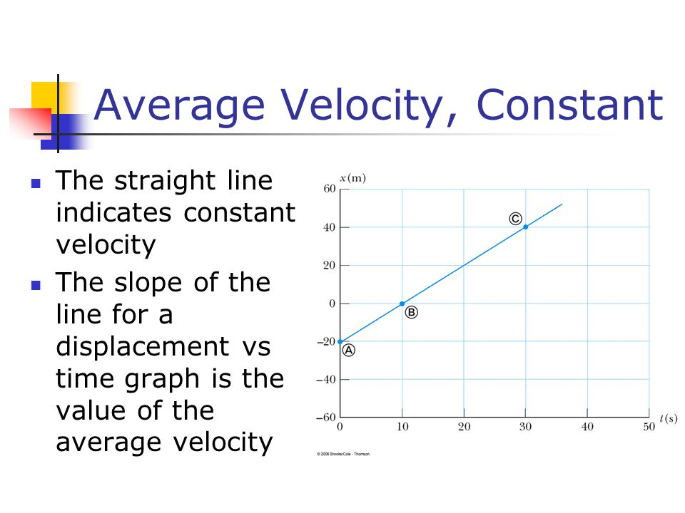 Motion In One Dimension Ppt Download Graph and Velocity Download Free Graph and Velocity [gmss941.online]