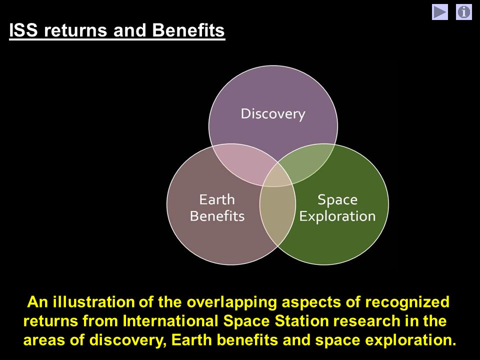 Benefits Of Space Exploration