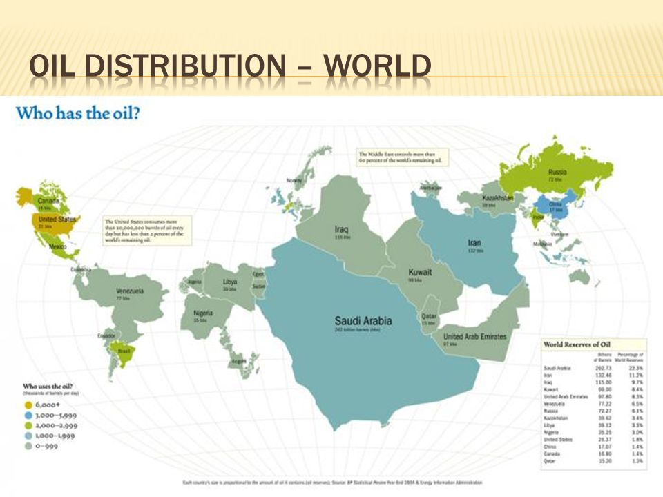 Oil Distribution – World