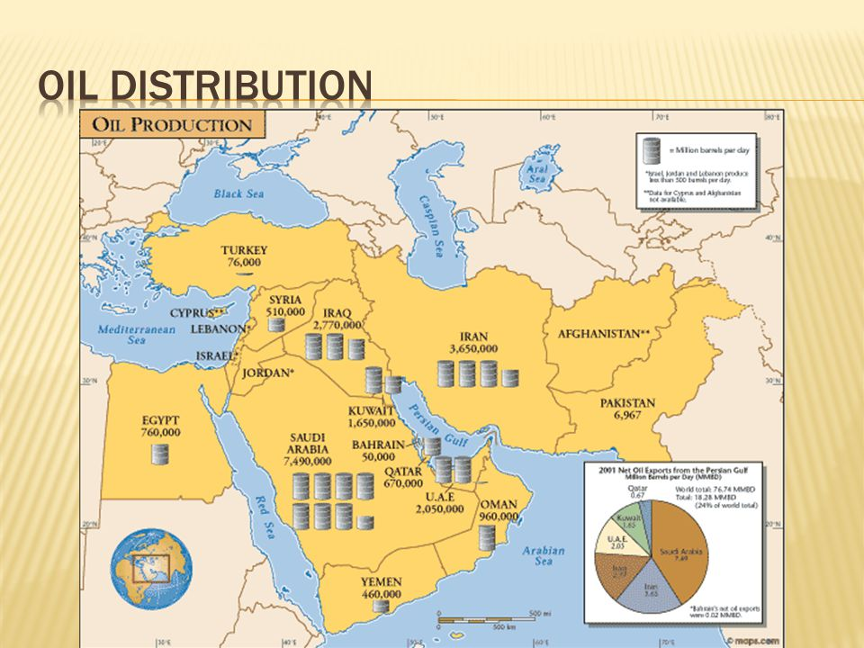 Oil Distribution