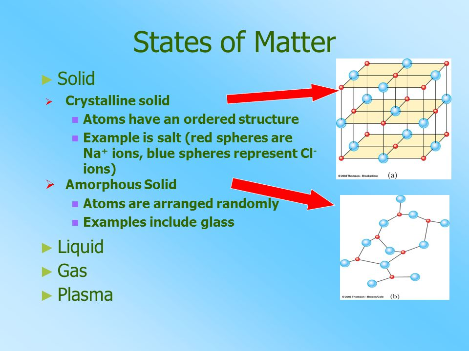 States of Matter Solid Liquid Gas Plasma Crystalline solid