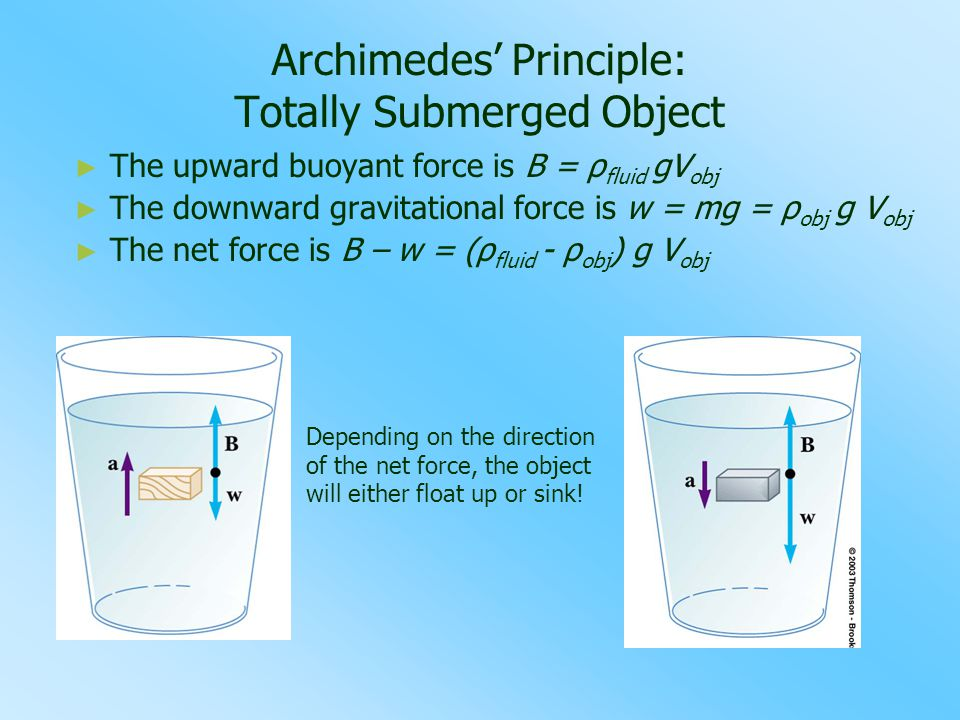 Archimedes' Principle: Totally Submerged Object