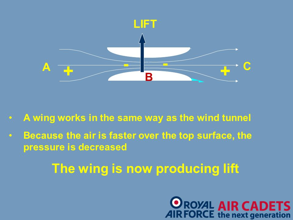The wing is now producing lift
