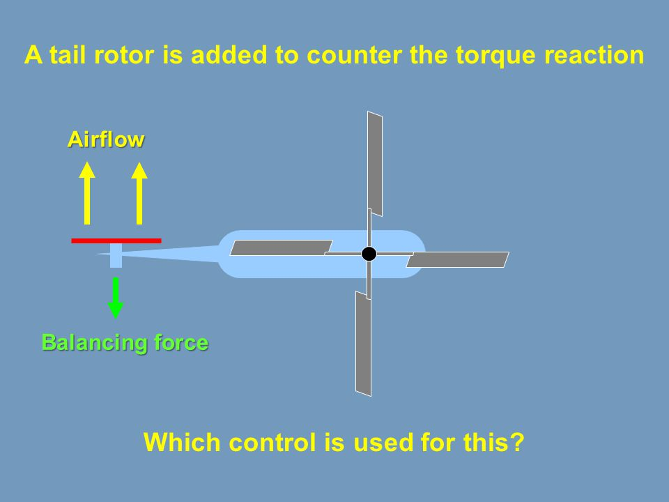 A tail rotor is added to counter the torque reaction
