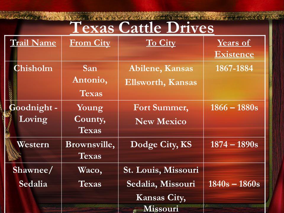 San Antonio, Tx - Kansas City, Missouri - Travel ...