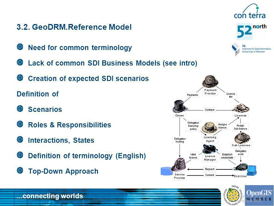 3.2. GeoDRM.Reference Model