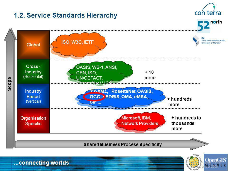 1.2. Service Standards Hierarchy
