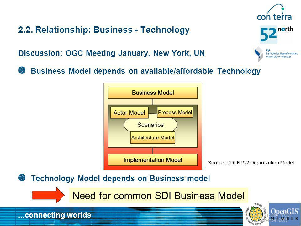 2.2. Relationship: Business - Technology