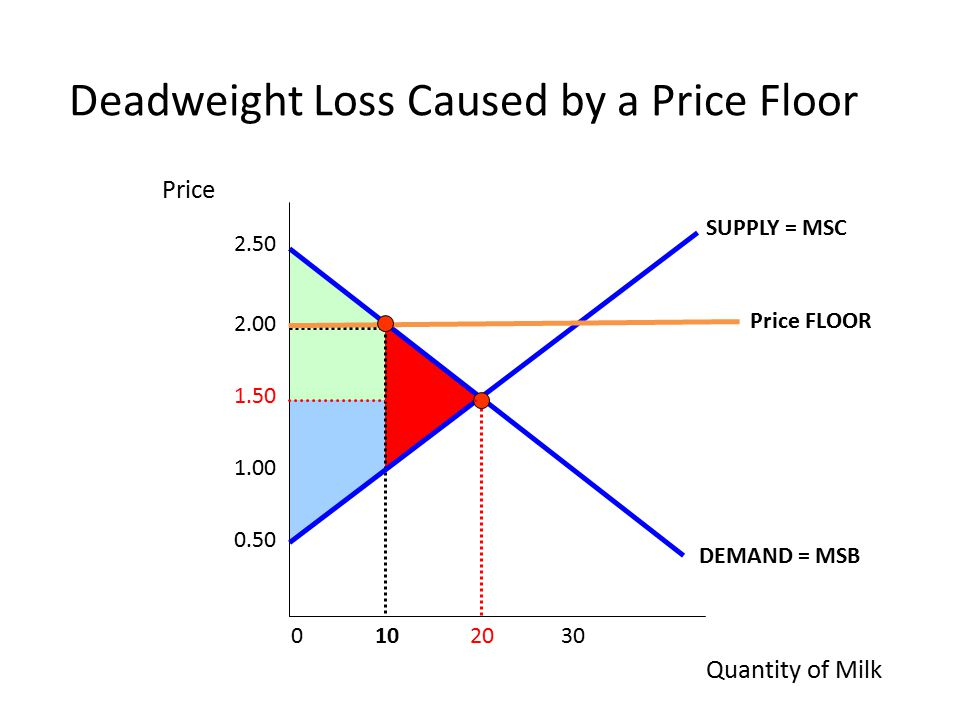 Deadweight Loss Caused By A Price Floor
