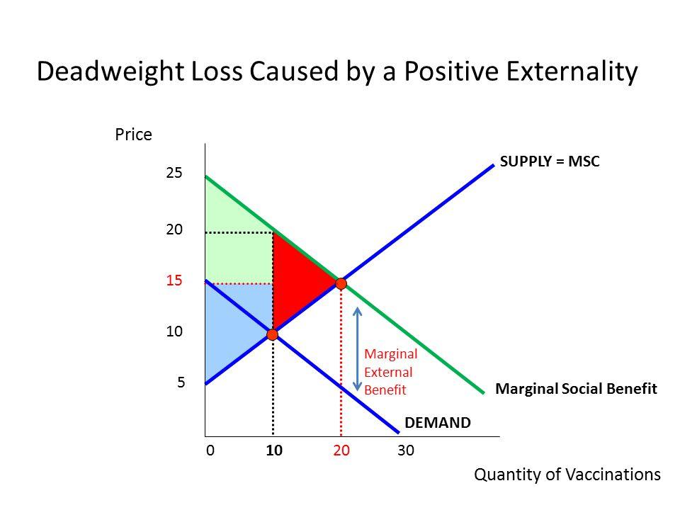 negative externality deadweight loss graph
