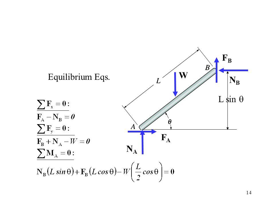 FB Equilibrium Eqs. W NB L sin q FA NA FA