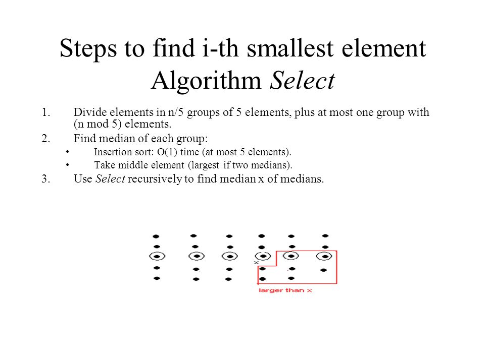 Steps to find i-th smallest element Algorithm Select