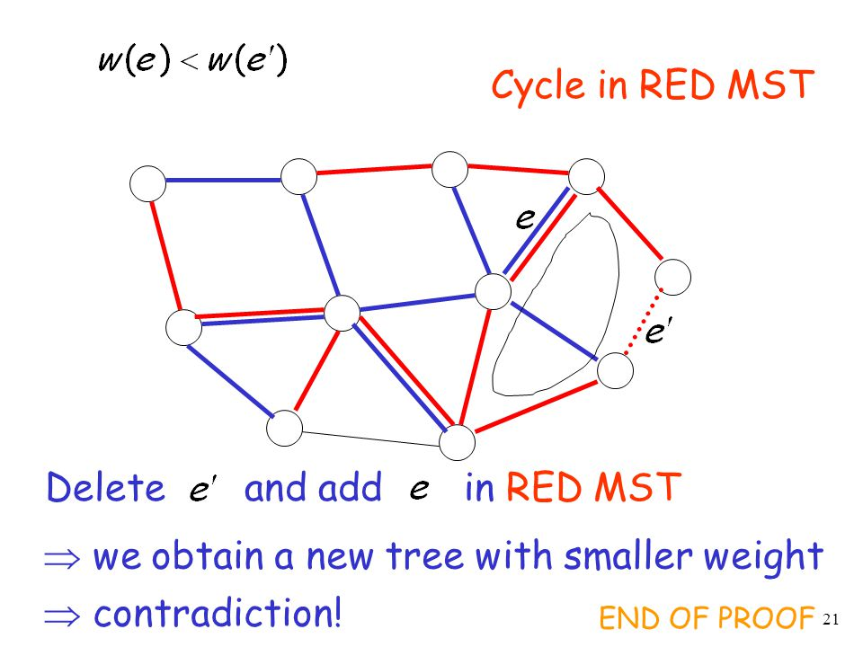 Minimum spanning trees ppt video online download for Uniform spanning tree