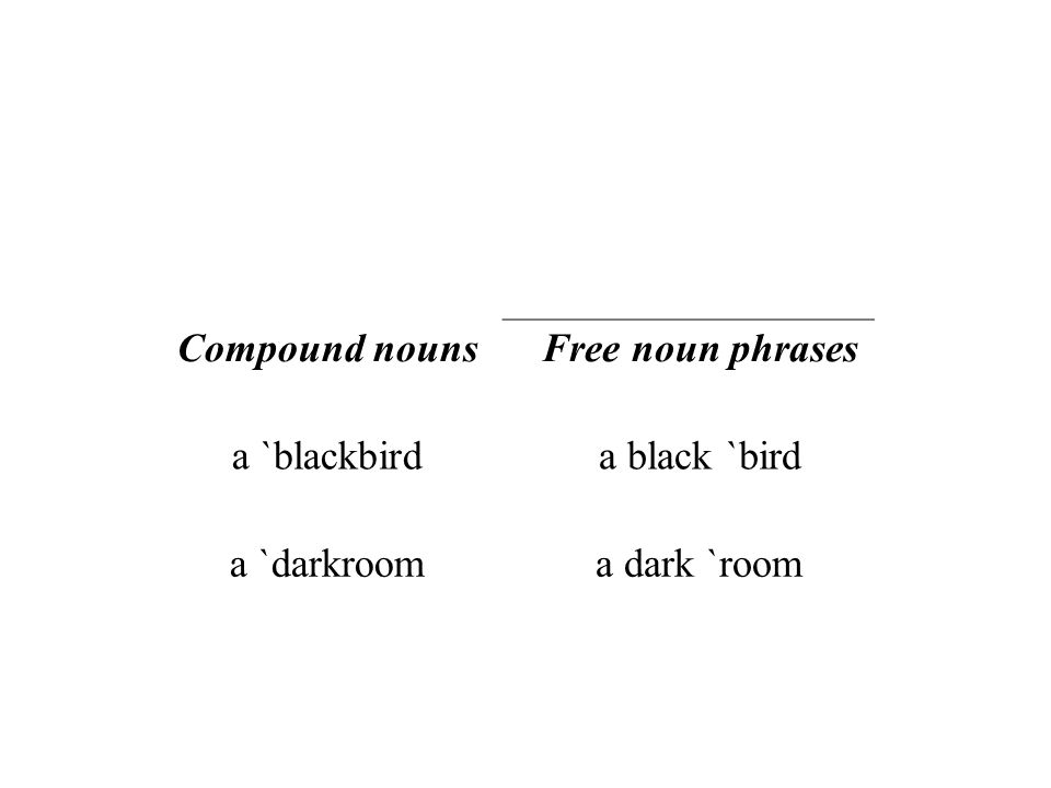 Compound nouns Free noun phrases a `blackbird a black `bird a `darkroom a dark `room