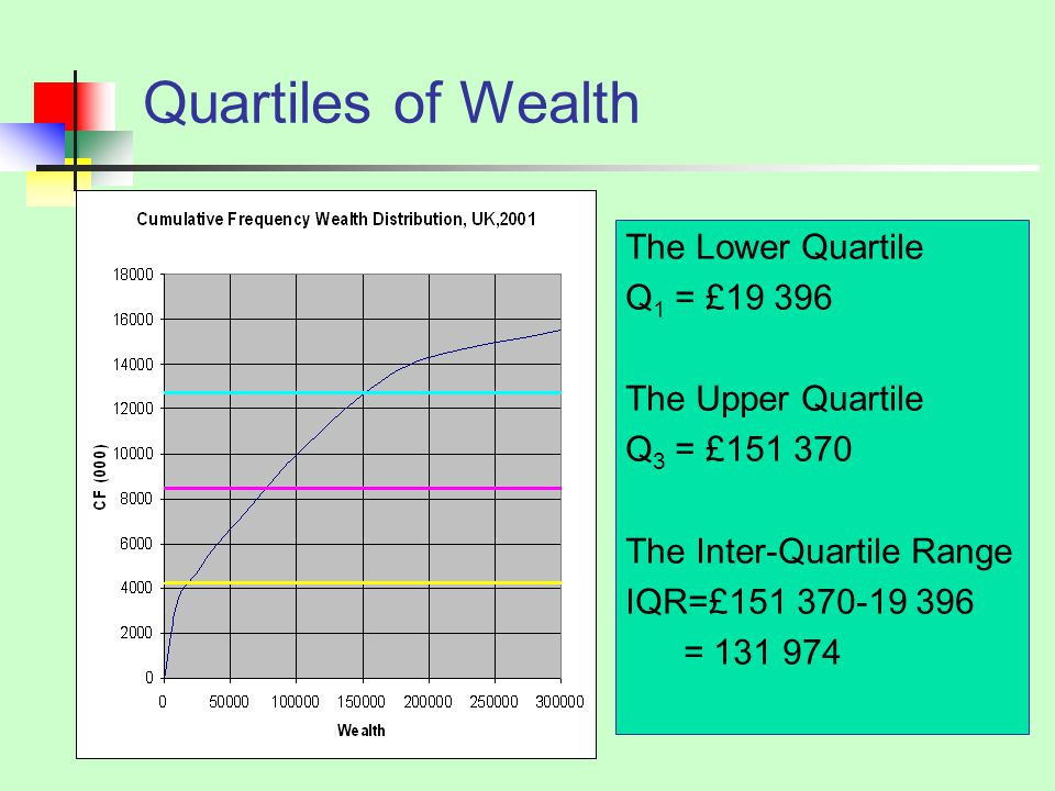 Quartiles of Wealth The Lower Quartile Q1 = £ The Upper Quartile