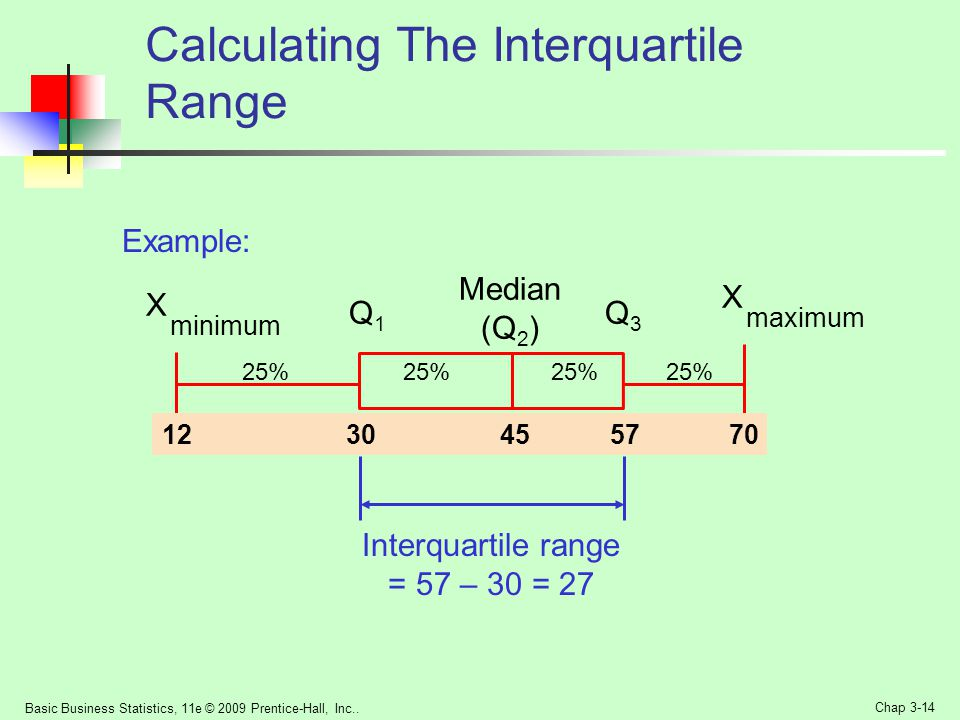 Calculating The Interquartile Range