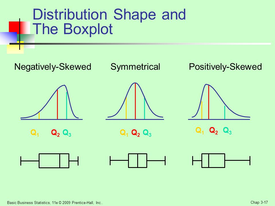 Distribution Shape and The Boxplot