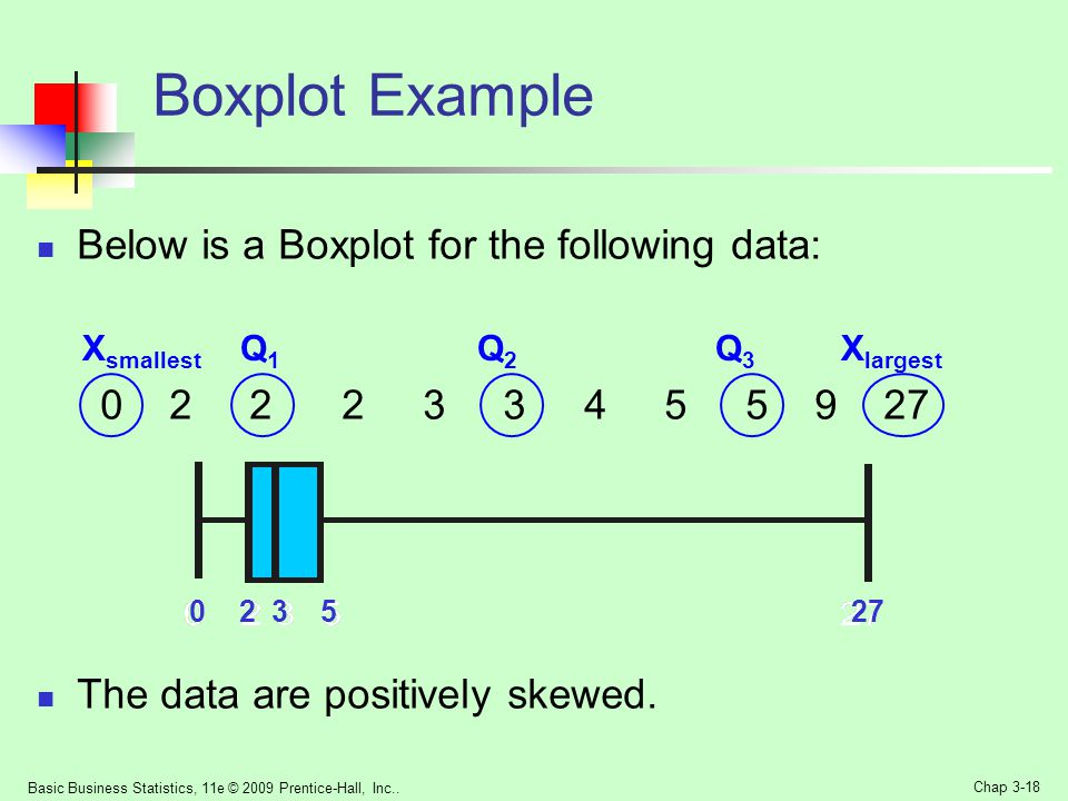 Boxplot Example Below is a Boxplot for the following data: