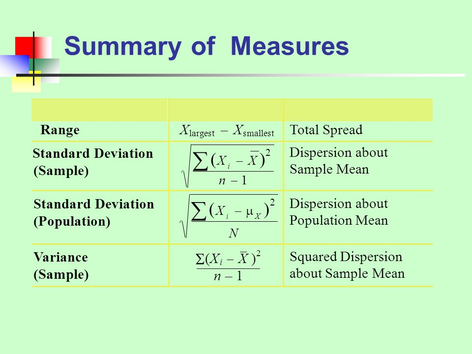 Summary of Measures        Range X – X Total Spread