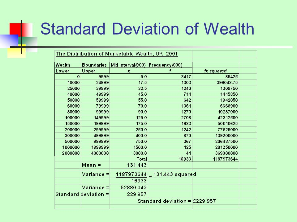 Standard Deviation of Wealth