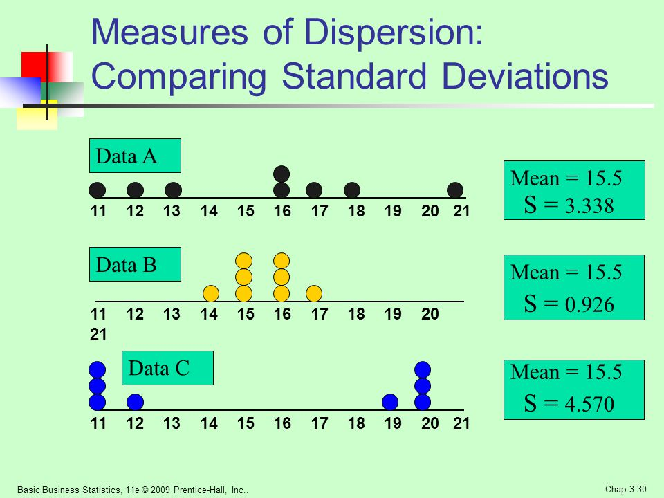Measures of Dispersion: Comparing Standard Deviations