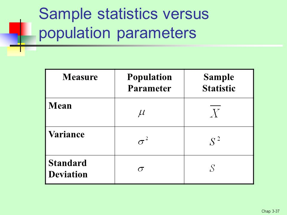 Sample statistics versus population parameters