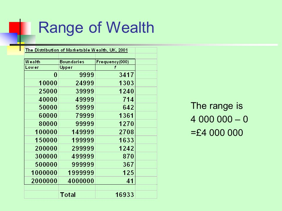 Range of Wealth The range is – 0 =£