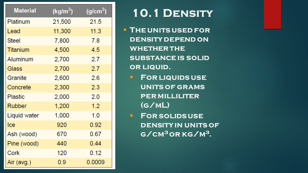 10.1 Density The units used for density depend on whether the substance is solid or liquid. For liquids use units of grams per milliliter (g/mL)