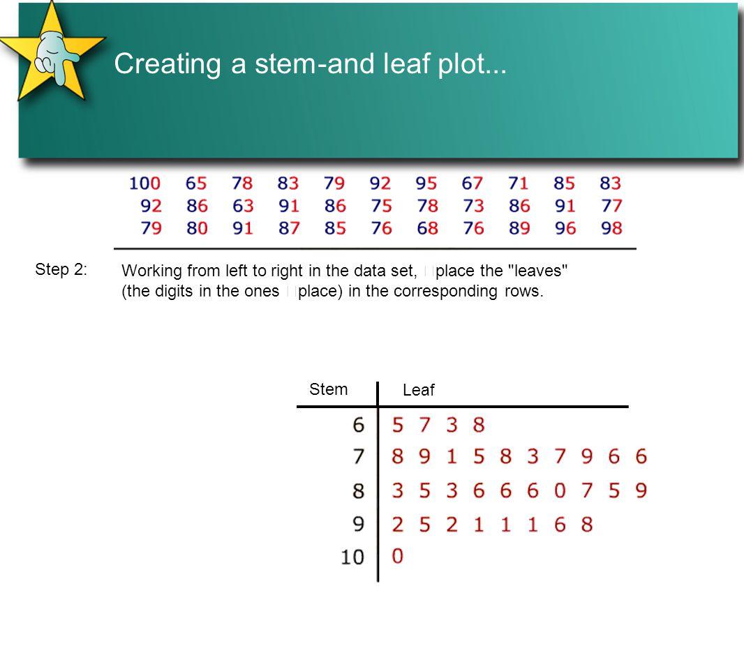 Creating A Stemand Leaf Plot Print Dot Plot In Statistics: Definition,  Method & Examples Worksheet